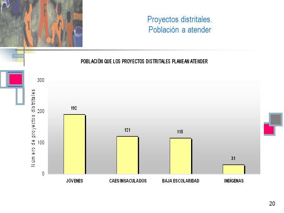 20 Proyectos distritales. Población a atender