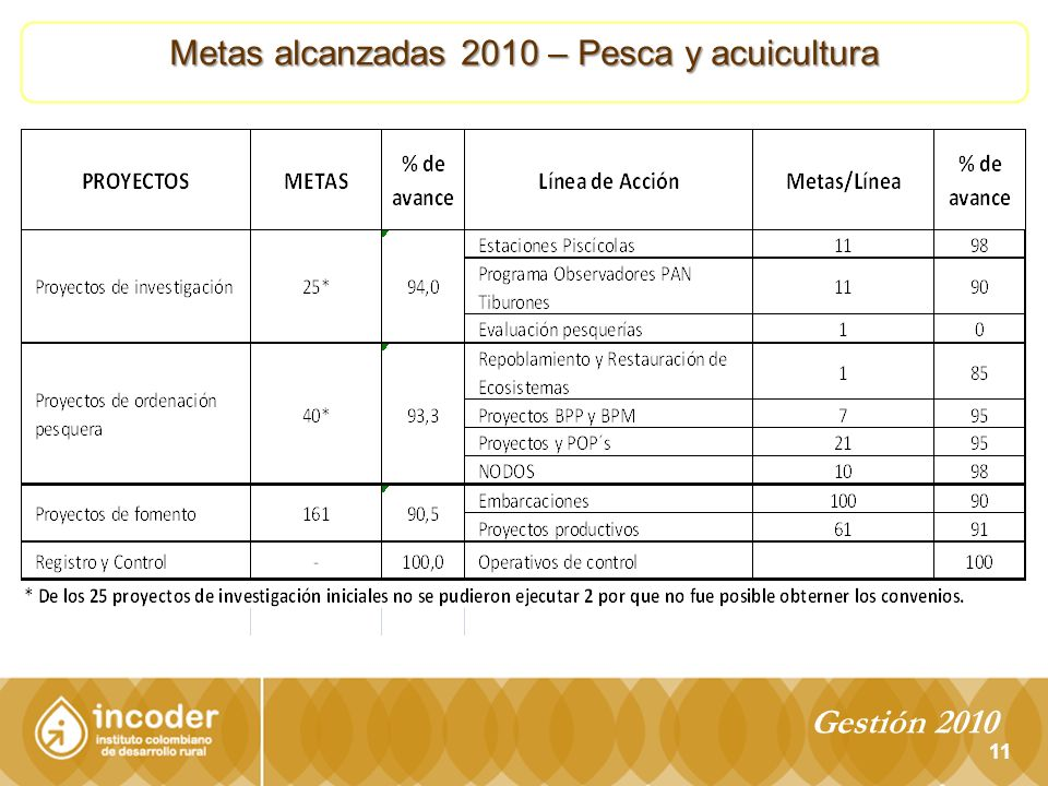 11 Metas alcanzadas 2010 – Pesca y acuicultura Gestión 2010