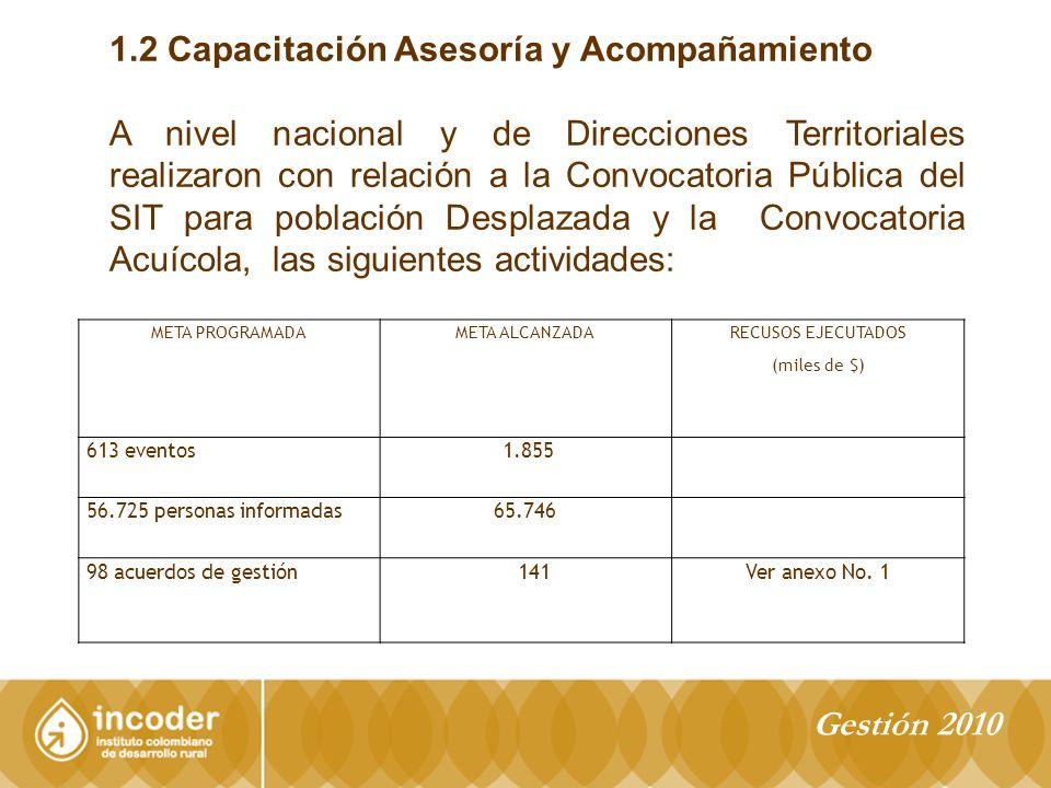 1.2 Capacitación Asesoría y Acompañamiento A nivel nacional y de Direcciones Territoriales realizaron con relación a la Convocatoria Pública del SIT para población Desplazada y la Convocatoria Acuícola, las siguientes actividades: META PROGRAMADAMETA ALCANZADA RECUSOS EJECUTADOS (miles de $) 613 eventos 1.855 56.725 personas informadas65.746 98 acuerdos de gestión 141Ver anexo No.
