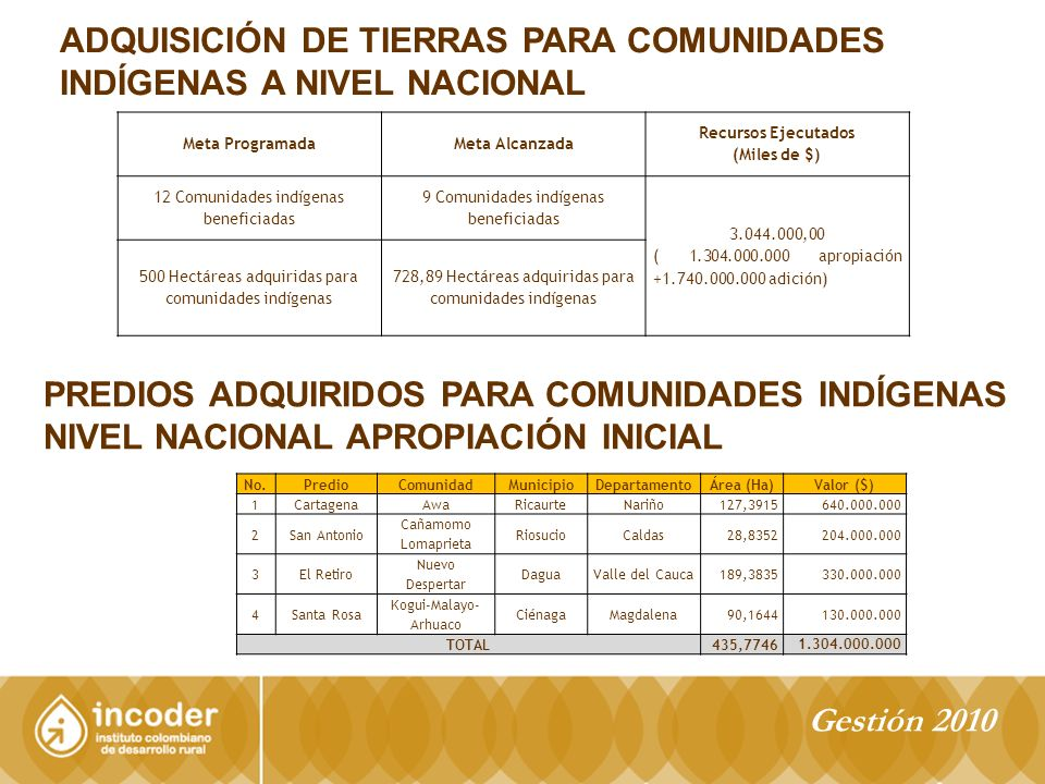 ADQUISICIÓN DE TIERRAS PARA COMUNIDADES INDÍGENAS A NIVEL NACIONAL Meta ProgramadaMeta Alcanzada Recursos Ejecutados (Miles de $) 12 Comunidades indígenas beneficiadas 9 Comunidades indígenas beneficiadas 3.044.000,00 ( 1.304.000.000 apropiación +1.740.000.000 adición) 500 Hectáreas adquiridas para comunidades indígenas 728,89 Hectáreas adquiridas para comunidades indígenas PREDIOS ADQUIRIDOS PARA COMUNIDADES INDÍGENAS NIVEL NACIONAL APROPIACIÓN INICIAL No.PredioComunidadMunicipioDepartamentoÁrea (Ha)Valor ($) 1CartagenaAwaRicaurteNariño127,3915640.000.000 2San Antonio Cañamomo Lomaprieta RiosucioCaldas28,8352204.000.000 3El Retiro Nuevo Despertar DaguaValle del Cauca189,3835330.000.000 4Santa Rosa Kogui-Malayo- Arhuaco CiénagaMagdalena90,1644130.000.000 TOTAL435,7746 1.304.000.000 Gestión 2010