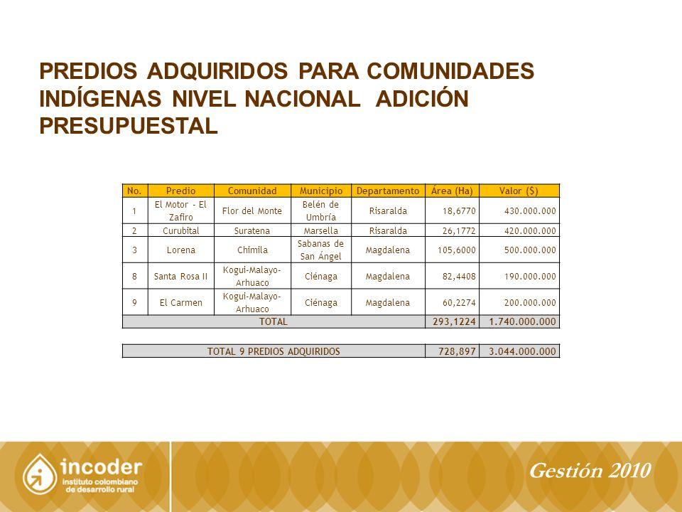 PREDIOS ADQUIRIDOS PARA COMUNIDADES INDÍGENAS NIVEL NACIONAL ADICIÓN PRESUPUESTAL No.PredioComunidadMunicipioDepartamentoÁrea (Ha)Valor ($) 1 El Motor - El Zafiro Flor del Monte Belén de Umbría Risaralda18,6770430.000.000 2CurubitalSuratenaMarsellaRisaralda26,1772420.000.000 3LorenaChimila Sabanas de San Ángel Magdalena105,6000500.000.000 8Santa Rosa II Kogui-Malayo- Arhuaco CiénagaMagdalena82,4408190.000.000 9El Carmen Kogui-Malayo- Arhuaco CiénagaMagdalena60,2274200.000.000 TOTAL293,12241.740.000.000 TOTAL 9 PREDIOS ADQUIRIDOS728,8973.044.000.000 Gestión 2010