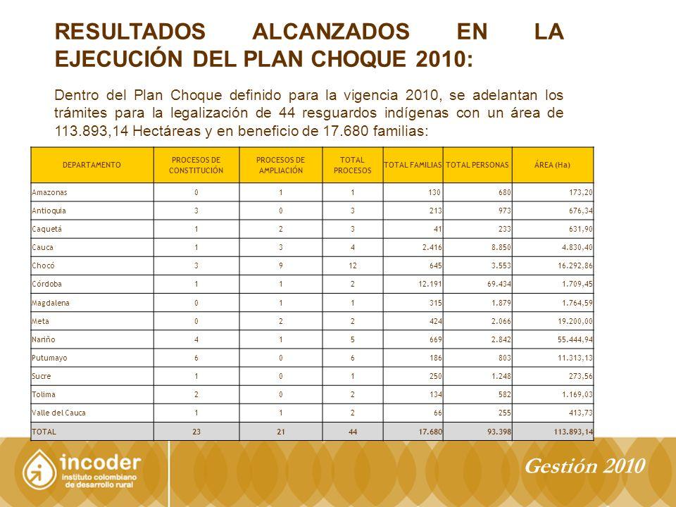 RESULTADOS ALCANZADOS EN LA EJECUCIÓN DEL PLAN CHOQUE 2010: Dentro del Plan Choque definido para la vigencia 2010, se adelantan los trámites para la legalización de 44 resguardos indígenas con un área de 113.893,14 Hectáreas y en beneficio de 17.680 familias: DEPARTAMENTO PROCESOS DE CONSTITUCIÓN PROCESOS DE AMPLIACIÓN TOTAL PROCESOS TOTAL FAMILIASTOTAL PERSONASÁREA (Ha) Amazonas011130 680173,20 Antioquia303213973676,34 Caquetá12341233631,90 Cauca1342.4168.8504.830,40 Chocó39126453.55316.292,86 Córdoba11212.19169.4341.709,45 Magdalena0113151.8791.764,59 Meta0224242.06619.200,00 Nariño4156692.84255.444,94 Putumayo60618680311.313,13 Sucre1012501.248273,56 Tolima2021345821.169,03 Valle del Cauca11266255413,73 TOTAL23214417.68093.398113.893,14 Gestión 2010