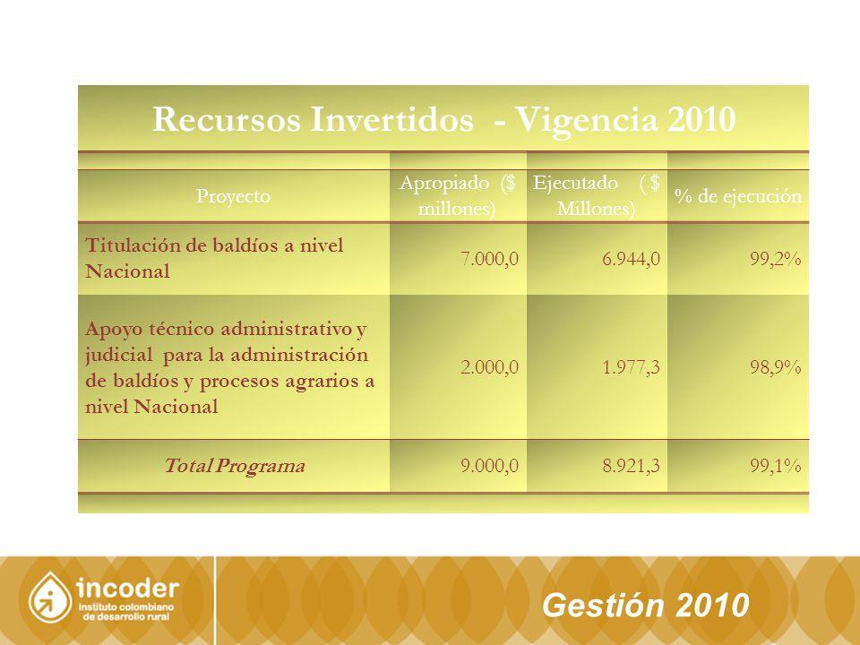 Gestión 2010 Recursos Invertidos - Vigencia 2010 Proyecto Apropiado ($ millones) Ejecutado ( $ Millones) % de ejecución Titulación de baldíos a nivel Nacional 7.000,06.944,099,2% Apoyo técnico administrativo y judicial para la administración de baldíos y procesos agrarios a nivel Nacional 2.000,01.977,398,9% Total Programa9.000,08.921,399,1%