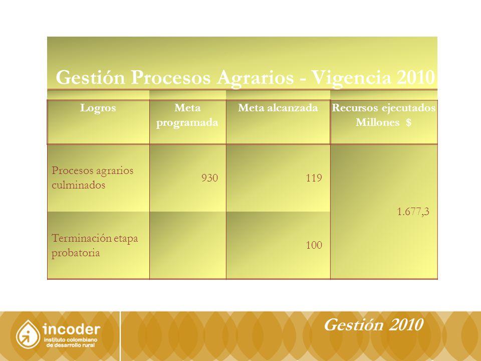 Gestión 2010 Gestión Procesos Agrarios - Vigencia 2010 LogrosMeta programada Meta alcanzadaRecursos ejecutados Millones $ Procesos agrarios culminados 930119 1.677,3 Terminación etapa probatoria 100