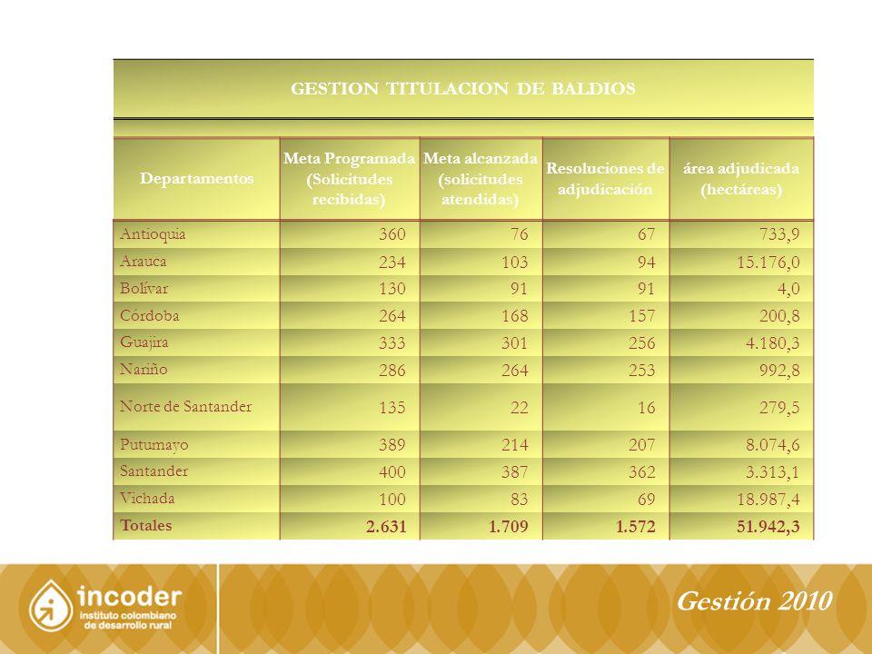 Gestión 2010 GESTION TITULACION DE BALDIOS Departamentos Meta Programada (Solicitudes recibidas) Meta alcanzada (solicitudes atendidas) Resoluciones de adjudicación área adjudicada (hectáreas) Antioquia 360 76 67 733,9 Arauca 234 103 94 15.176,0 Bolívar 130 91 4,0 Córdoba 264 168 157 200,8 Guajira 333 301 256 4.180,3 Nariño 286 264 253 992,8 Norte de Santander 135 22 16 279,5 Putumayo 389 214 207 8.074,6 Santander 400 387 362 3.313,1 Vichada 100 83 69 18.987,4 Totales 2.631 1.709 1.572 51.942,3