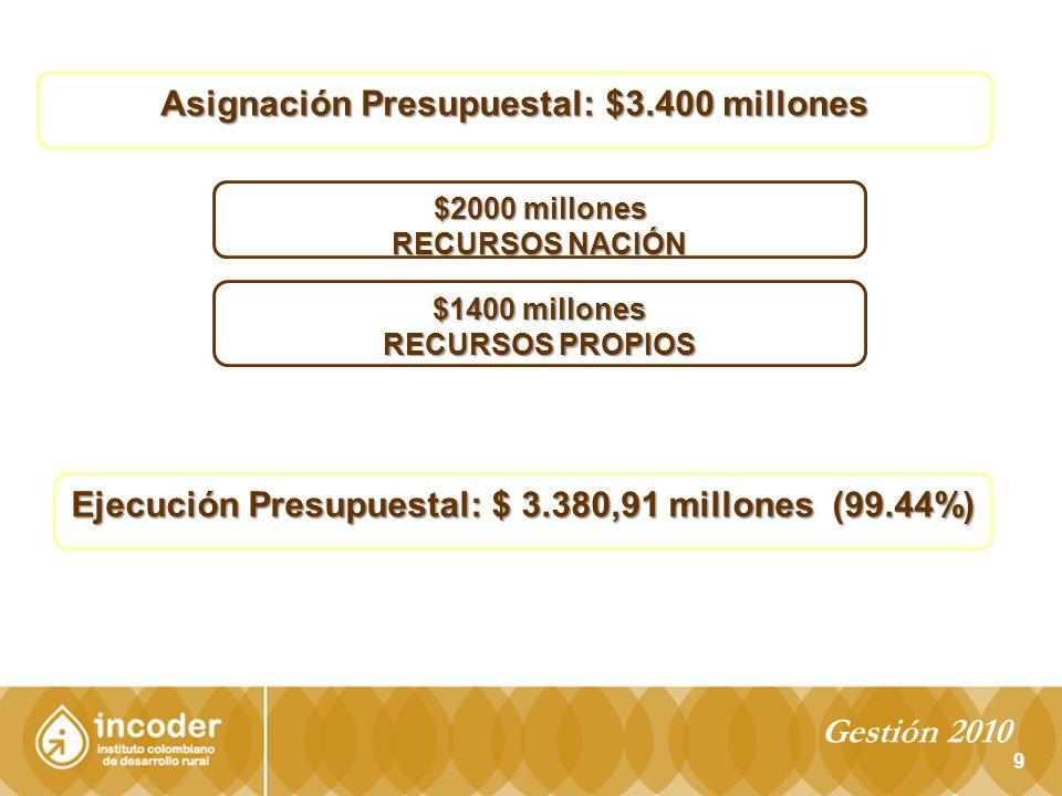 10 Distribución recursos pesca y acuicultura 2010 PROYECTOS LINEA DE ACCION META/LINEA PRESUPUESTO / LINEA EJECUCIÓN / LINEA CONSOLIDAD / PROYECTO PROYECTOS DE INVESTIGACION Estaciones Piscicolas 11 $ 1.138.250.000 $ 1.038.250.000 $ 1.074.175.449 Programa Observadores y PAN Tiburones 11 $ 90.000.000 $ 35.925.449 Evaluación pesquerias 1 $ 110.000.000 $ - PROYECTOS DE ORDENACION PESQUERA Repoblamiento y Restauracion de Ecositemas 1 $ 25.000.000 $ 609.000.000 Proyectos BPP y BPM 7 $ 99.000.000 Proyectos de POP 21 $ 335.000.000 NODOS 10 $ 150.000.000 PROYECTOS FOMENTO Embarcaciones 100 $ - Proyectos productivos 61 $ - ACCIONES DE REGISTRO Y CONTROL $ 268.000.000 $ 258.000.000 FORTALECIMIENTO INSTITUCIONAL $ - $ 234.646.551 GASTOS OPERATIVOS $ 1.184.750.000 $ 1.205.088.000 TOTALES $ 3.380.910.000 $ 3.380.910.000 Gestión 2010