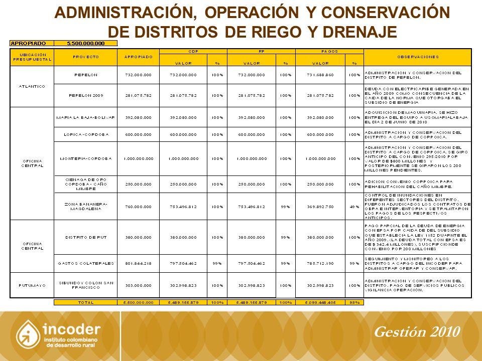ADMINISTRACIÓN, OPERACIÓN Y CONSERVACIÓN DE DISTRITOS DE RIEGO Y DRENAJE Gestión 2010