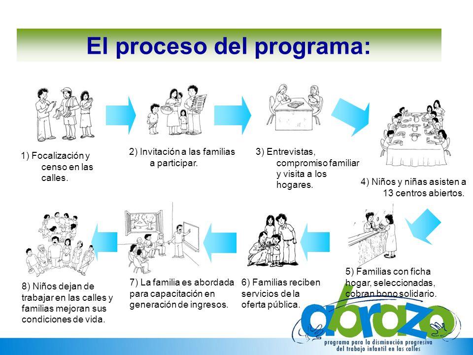 2) Invitación a las familias a participar. 3) Entrevistas, compromiso familiar y visita a los hogares. 1) Focalización y censo en las calles. El proce