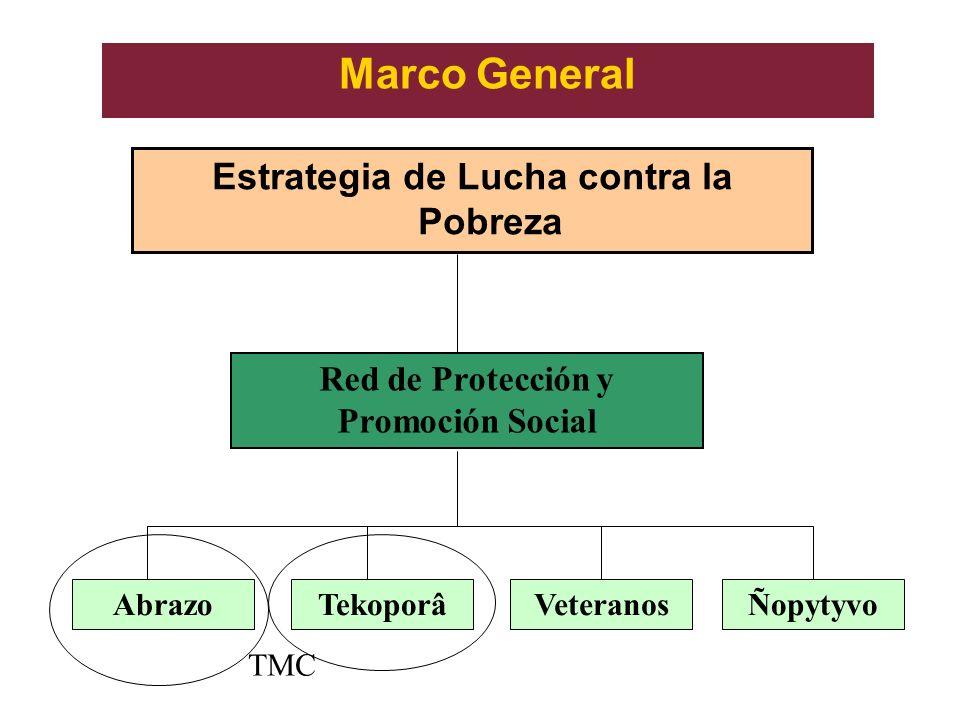 Marco General Estrategia de Lucha contra la Pobreza Red de Protección y Promoción Social AbrazoTekoporâVeteranosÑopytyvo TMC