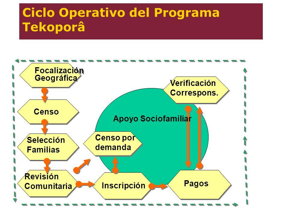 Ciclo Operativo del Programa Tekoporâ Focalización Geográfica Focalización Geográfica Censo Selección Familias Revisión Comunitaria Censo por demanda