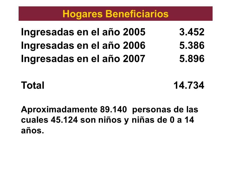 Ingresadas en el año 20053.452 Ingresadas en el año 20065.386 Ingresadas en el año 20075.896 Total 14.734 Aproximadamente 89.140 personas de las cuale