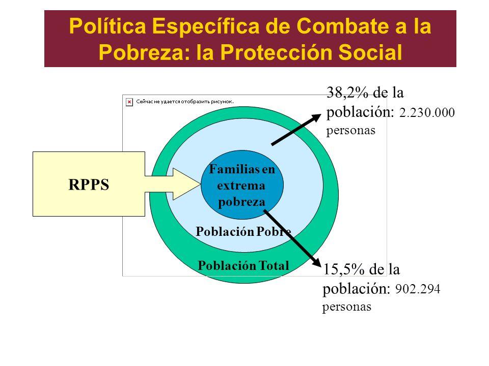Política Específica de Combate a la Pobreza: la Protección Social Población Total Población Pobre Familias en extrema pobreza RPPS 38,2% de la poblaci