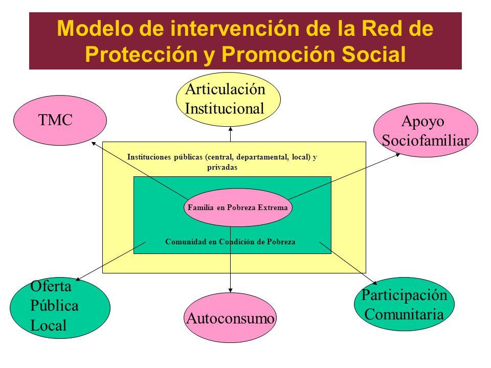 Modelo de intervención de la Red de Protección y Promoción Social Familia en Pobreza Extrema Comunidad en Condición de Pobreza Instituciones públicas