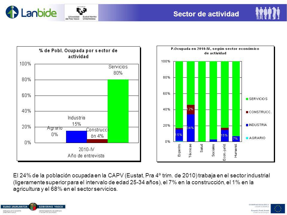 Sector de actividad El 24% de la población ocupada en la CAPV (Eustat, Pra 4º trim. de 2010) trabaja en el sector industrial (ligeramente superior par