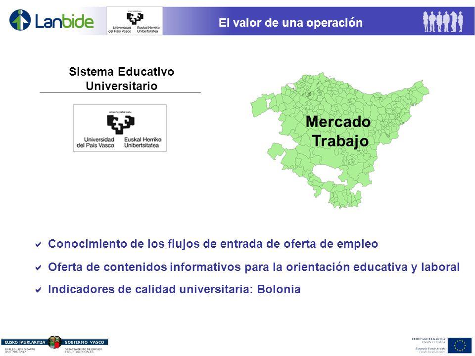 Sistema Educativo Universitario Mercado Trabajo El valor de una operación Conocimiento de los flujos de entrada de oferta de empleo Oferta de contenidos informativos para la orientación educativa y laboral Indicadores de calidad universitaria: Bolonia