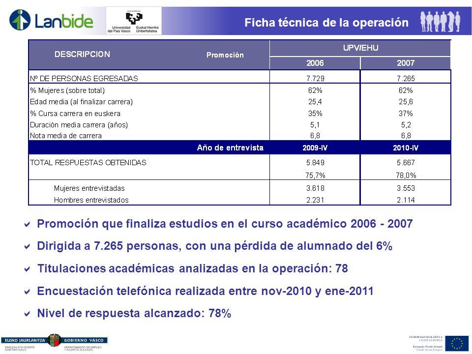Ficha técnica de la operación Promoción que finaliza estudios en el curso académico 2006 - 2007 Encuestación telefónica realizada entre nov-2010 y ene