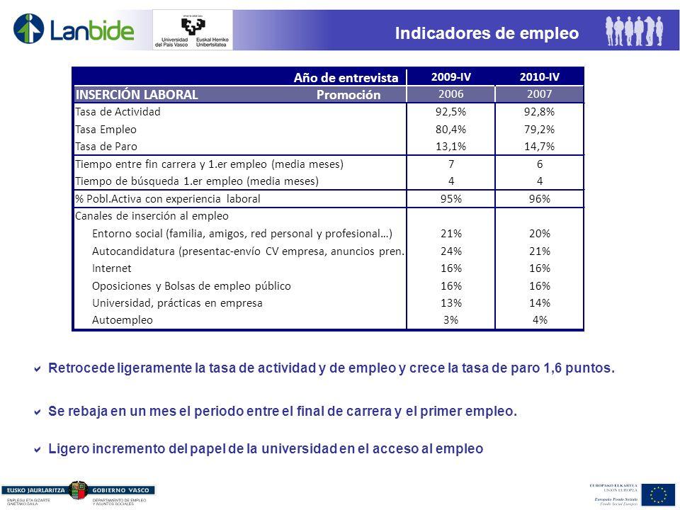 Indicadores de empleo Se rebaja en un mes el periodo entre el final de carrera y el primer empleo.