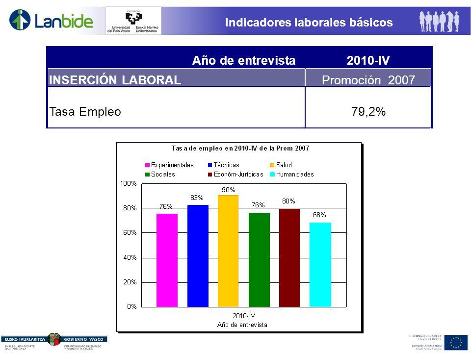 Indicadores laborales básicos Año de entrevista2010-IV INSERCIÓN LABORALPromoción 2007 Tasa Empleo79,2%