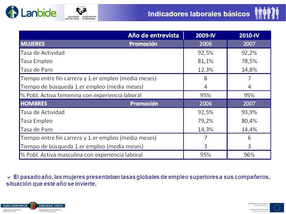 Indicadores laborales básicos El pasado año, las mujeres presentaban tasas globales de empleo superiores a sus compañeros, situación que este año se invierte.