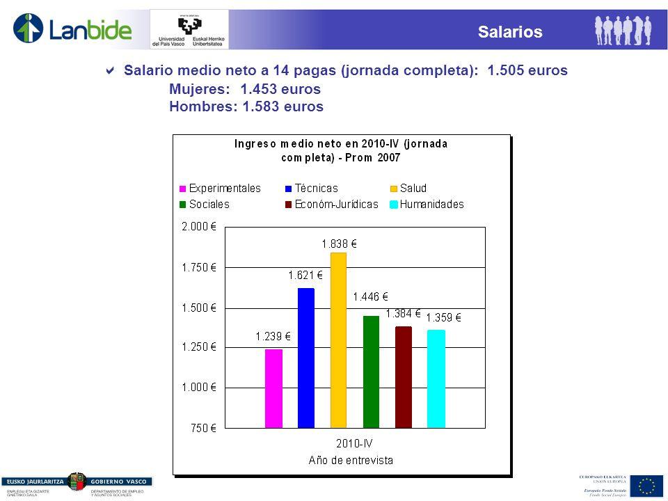Salarios Salario medio neto a 14 pagas (jornada completa): 1.505 euros Mujeres: 1.453 euros Hombres: 1.583 euros