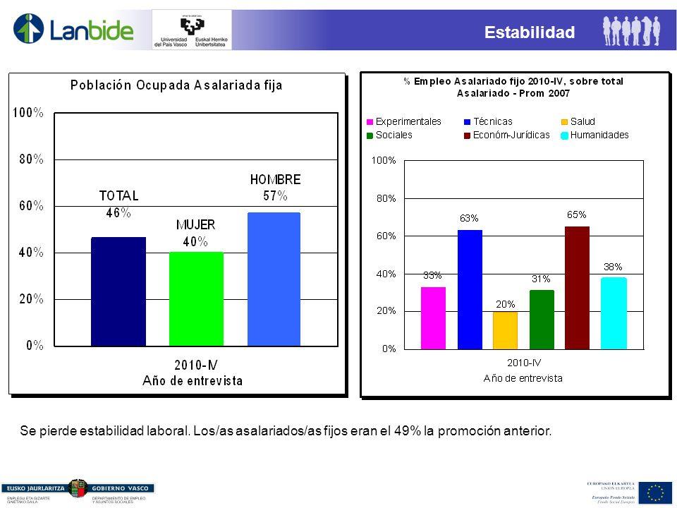 Estabilidad Se pierde estabilidad laboral. Los/as asalariados/as fijos eran el 49% la promoción anterior.