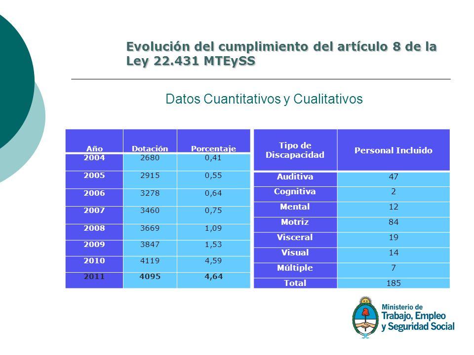 Datos Cuantitativos y Cualitativos AñoDotaciónPorcentaje 200426800,41 200529150,55 200632780,64 200734600,75 200836691,09 200938471,53 201041194,59 20