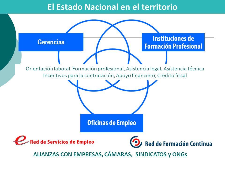 El Estado Nacional en el territorio ALIANZAS CON EMPRESAS, CÁMARAS, SINDICATOS y ONGs Gerencias Orientación laboral, Formación profesional, Asistencia