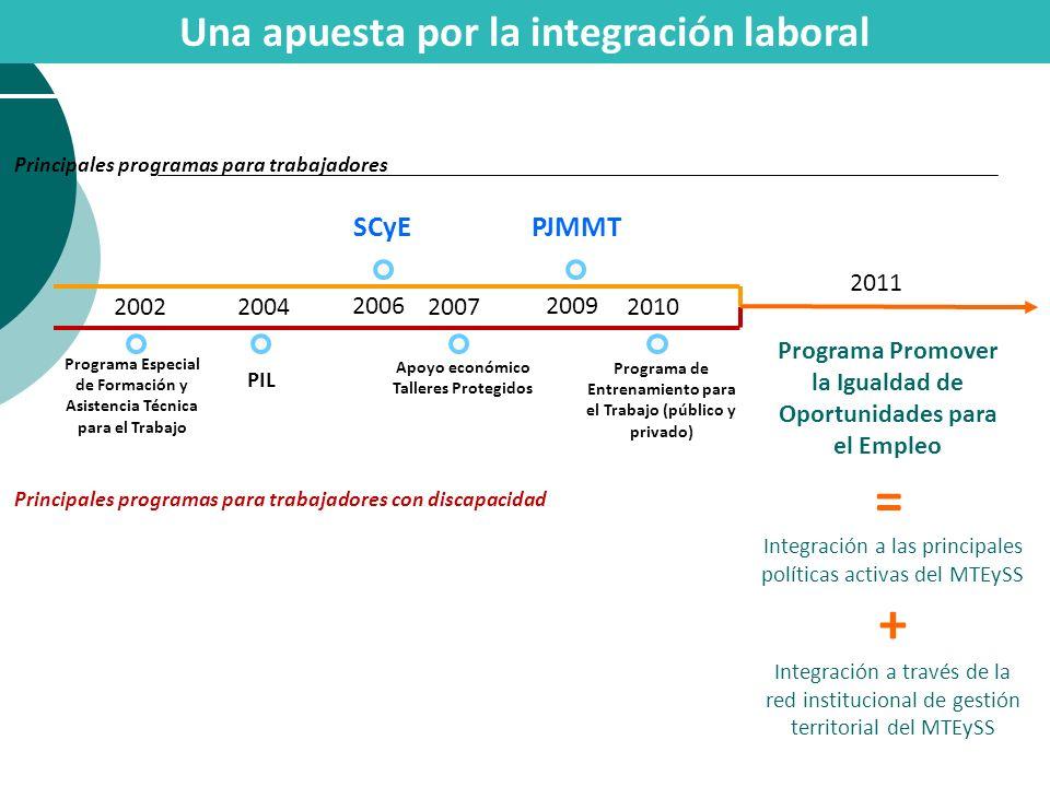 Una apuesta por la integración laboral 2006 SCyE 2009 PJMMT Programa Especial de Formación y Asistencia Técnica para el Trabajo 20022004 PIL 2010 Prog