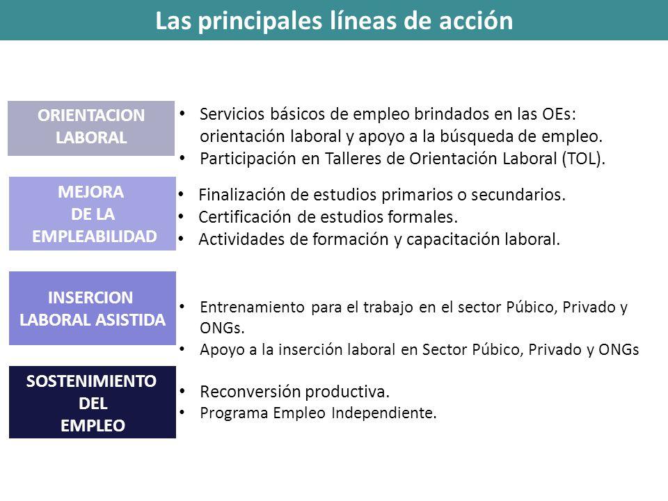Las principales líneas de acción ORIENTACION LABORAL Servicios básicos de empleo brindados en las OEs: orientación laboral y apoyo a la búsqueda de em