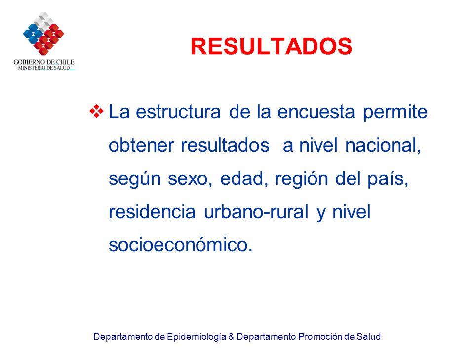 Departamento de Epidemiología & Departamento Promoción de Salud RESULTADOS La estructura de la encuesta permite obtener resultados a nivel nacional, s
