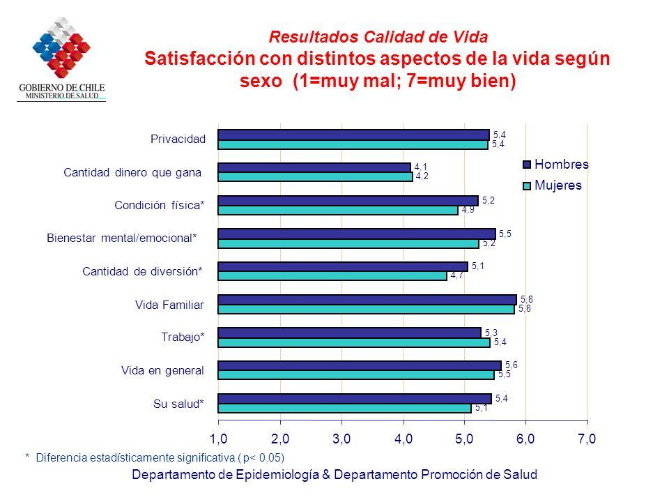 Departamento de Epidemiología & Departamento Promoción de Salud Resultados Calidad de Vida Satisfacción con distintos aspectos de la vida según sexo (