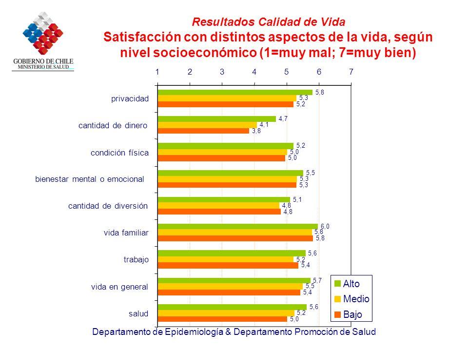 Departamento de Epidemiología & Departamento Promoción de Salud Resultados Calidad de Vida Satisfacción con distintos aspectos de la vida, según nivel