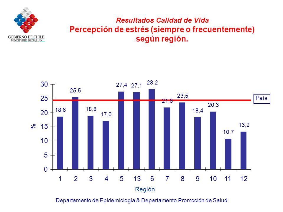 Departamento de Epidemiología & Departamento Promoción de Salud Resultados Calidad de Vida Percepción de estrés (siempre o frecuentemente) según regió