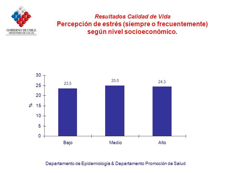 Departamento de Epidemiología & Departamento Promoción de Salud 23,5 25,0 24,3 0 5 10 15 20 25 30 BajoMedioAlto % Resultados Calidad de Vida Percepció