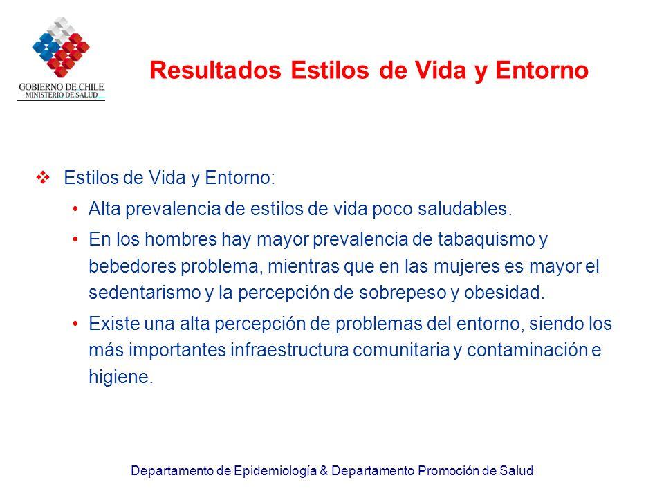 Departamento de Epidemiología & Departamento Promoción de Salud Estilos de Vida y Entorno: Alta prevalencia de estilos de vida poco saludables. En los
