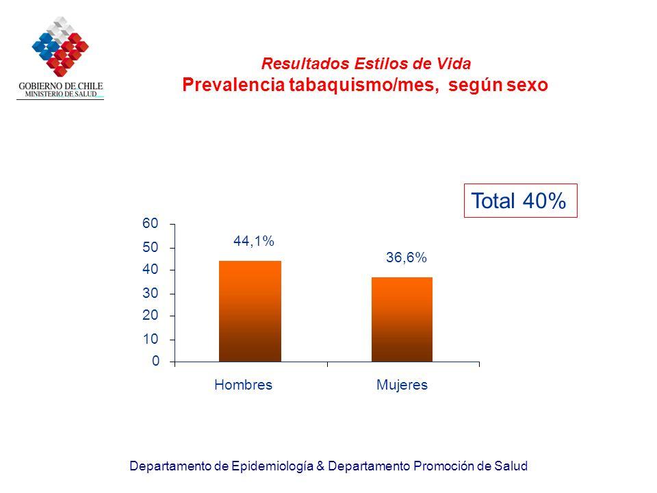 Departamento de Epidemiología & Departamento Promoción de Salud Resultados Estilos de Vida Prevalencia tabaquismo/mes, según sexo 44,1% 36,6% 0 10 20