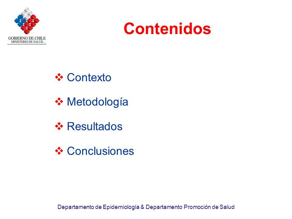 Departamento de Epidemiología & Departamento Promoción de Salud Contenidos Contexto Metodología Resultados Conclusiones