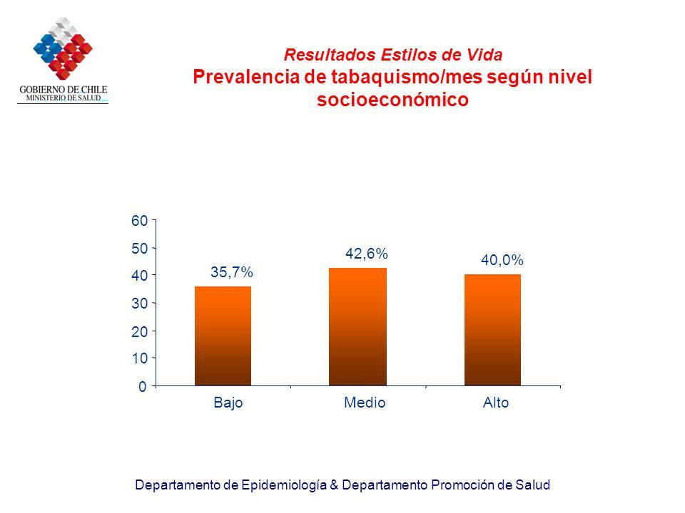 Departamento de Epidemiología & Departamento Promoción de Salud Resultados Estilos de Vida Prevalencia de tabaquismo/mes según nivel socioeconómico 35
