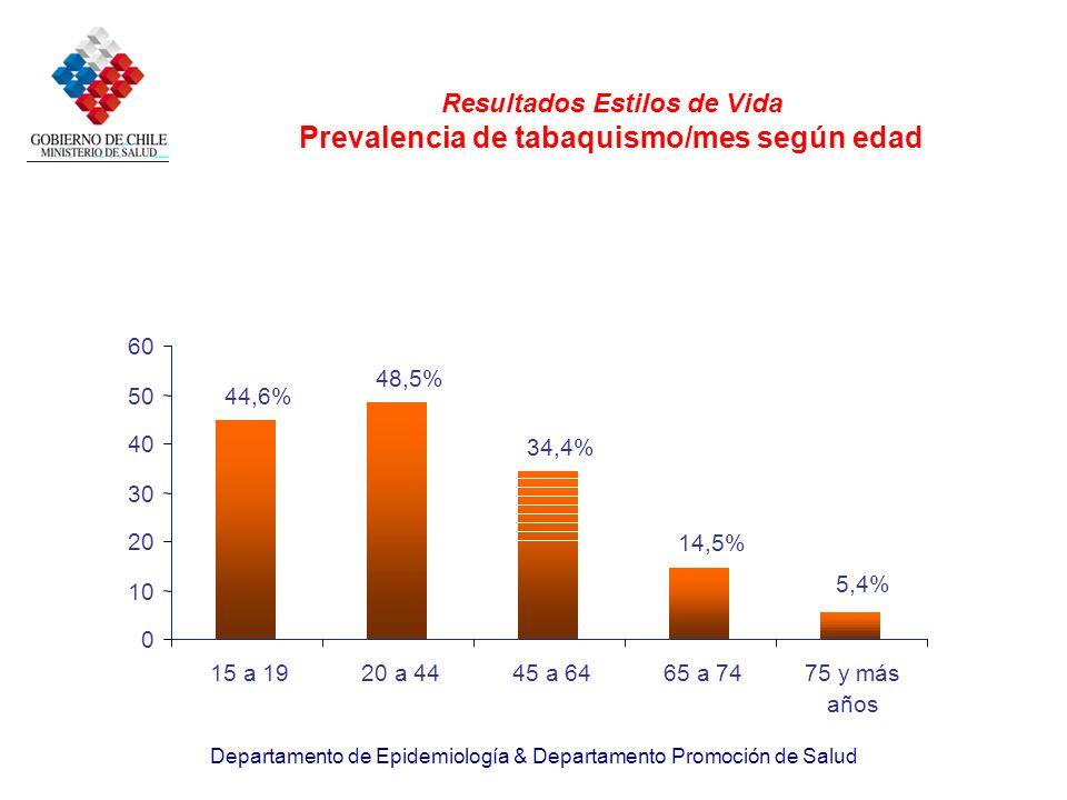 Departamento de Epidemiología & Departamento Promoción de Salud Resultados Estilos de Vida Prevalencia de tabaquismo/mes según edad 44,6% 48,5% 34,4%