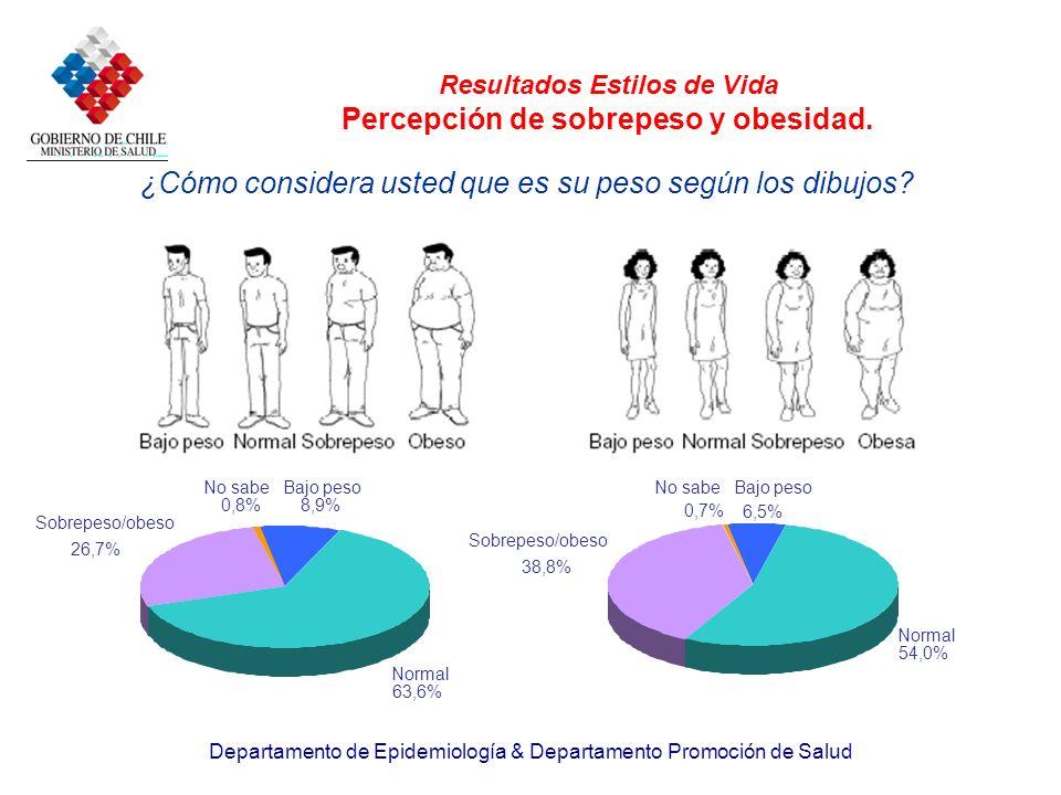 Departamento de Epidemiología & Departamento Promoción de Salud Resultados Estilos de Vida Percepción de sobrepeso y obesidad. ¿Cómo considera usted q
