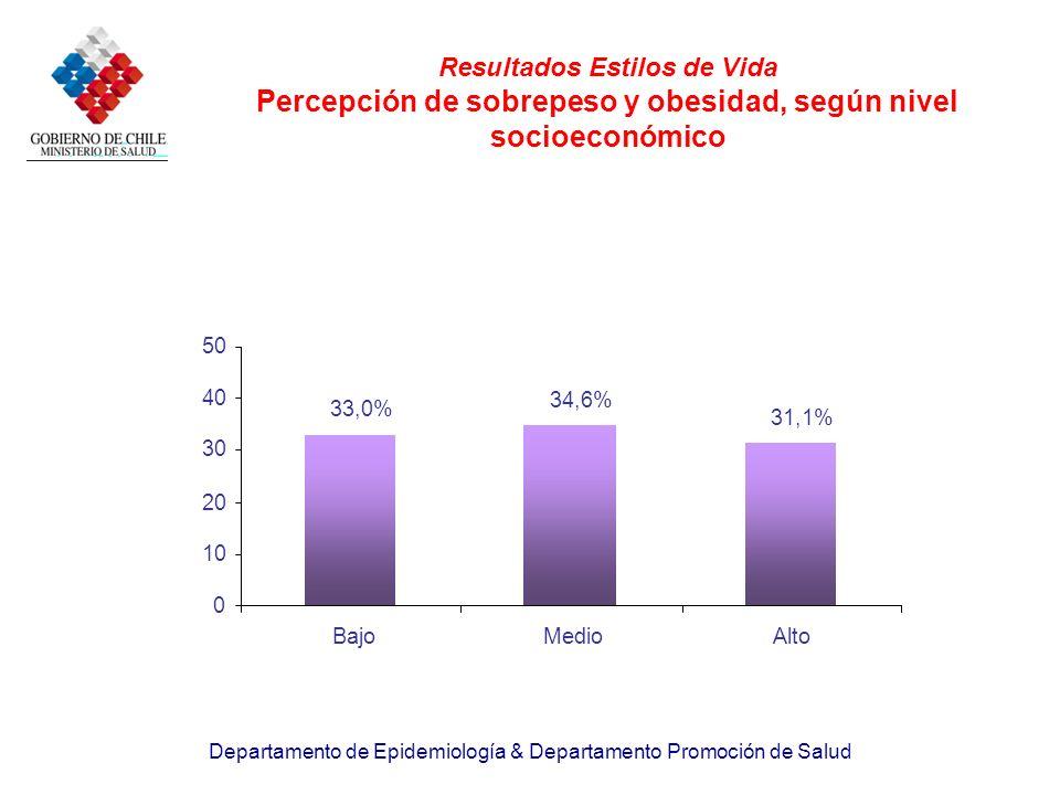 Departamento de Epidemiología & Departamento Promoción de Salud Resultados Estilos de Vida Percepción de sobrepeso y obesidad, según nivel socioeconóm