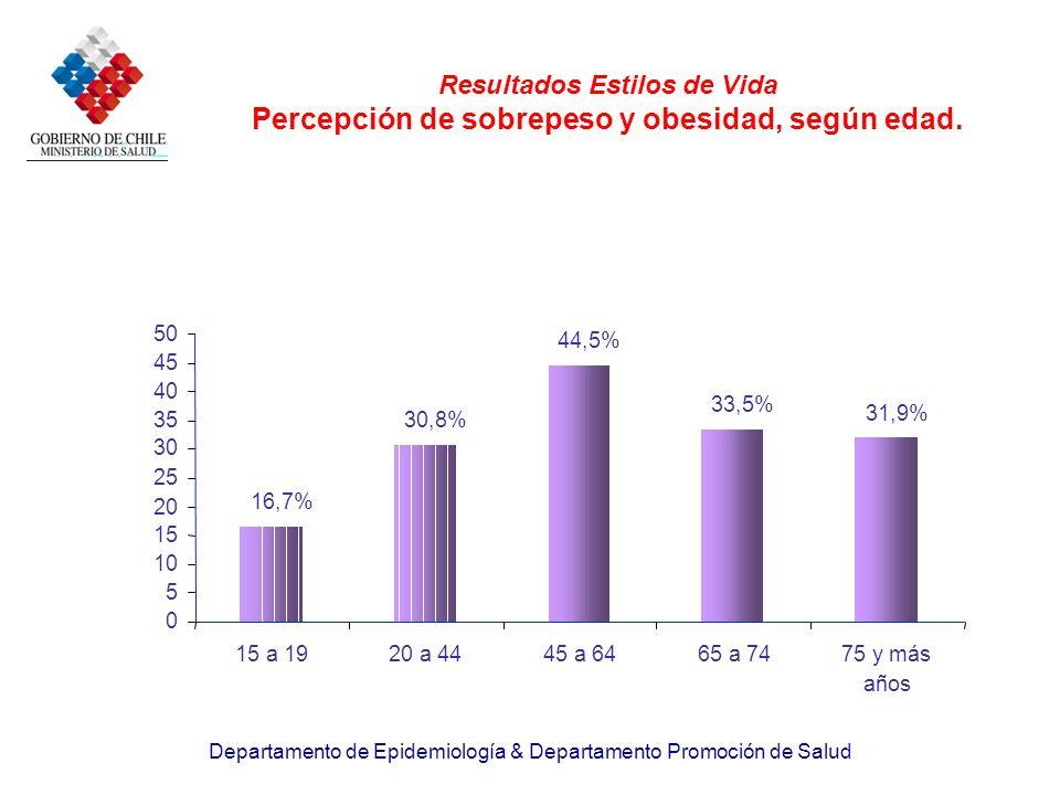 Departamento de Epidemiología & Departamento Promoción de Salud Resultados Estilos de Vida Percepción de sobrepeso y obesidad, según edad. 16,7% 30,8%