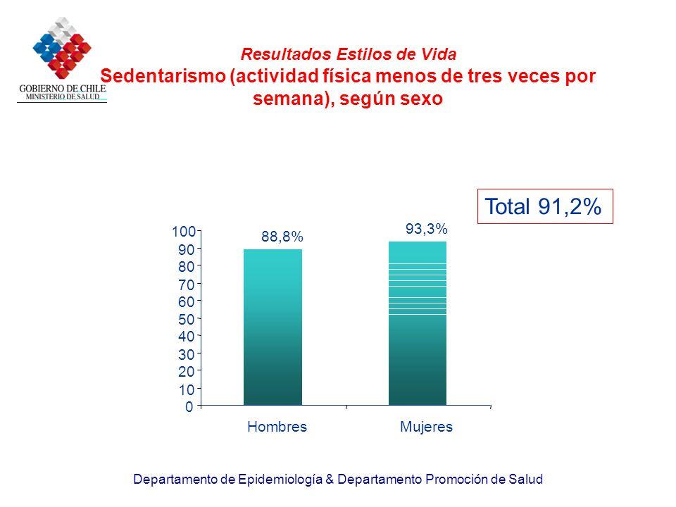 Departamento de Epidemiología & Departamento Promoción de Salud Resultados Estilos de Vida Sedentarismo (actividad física menos de tres veces por sema