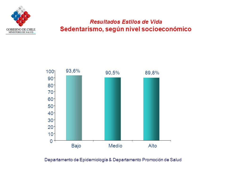 Departamento de Epidemiología & Departamento Promoción de Salud Resultados Estilos de Vida Sedentarismo, según nivel socioeconómico 93,6% 90,5%89,8% 0