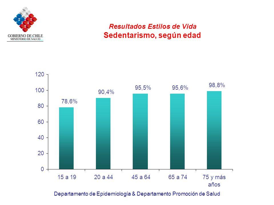 Departamento de Epidemiología & Departamento Promoción de Salud Resultados Estilos de Vida Sedentarismo, según edad 78,6% 90,4% 95,5%95,6% 98,8% 0 20