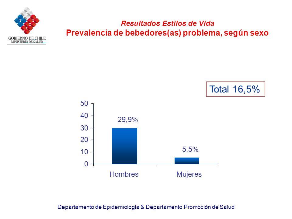 Departamento de Epidemiología & Departamento Promoción de Salud Resultados Estilos de Vida Prevalencia de bebedores(as) problema, según sexo 29,9% 5,5