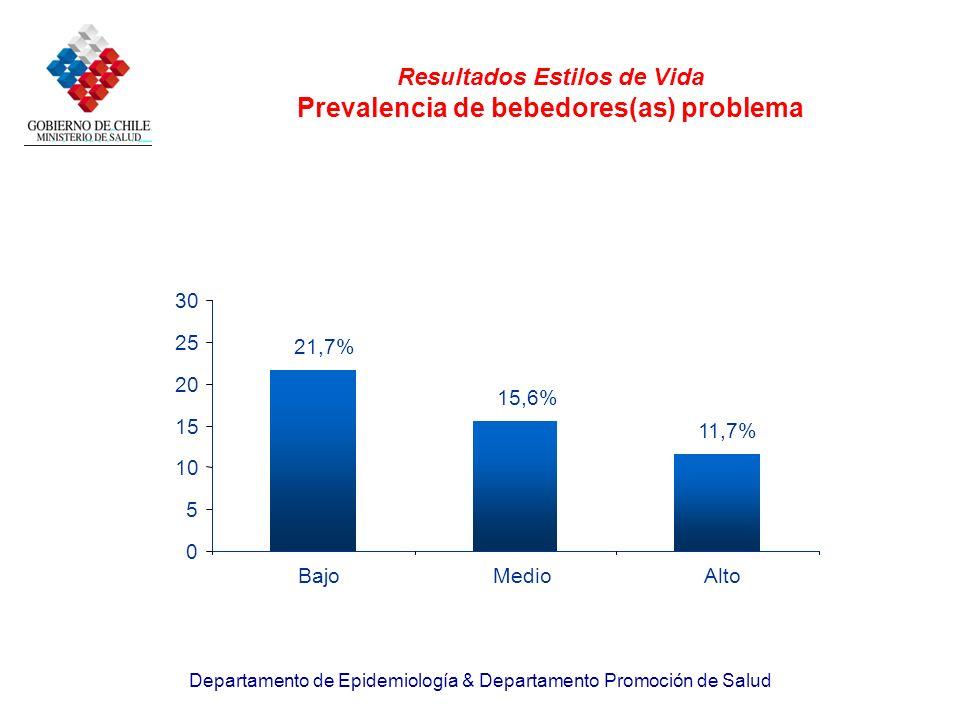 Departamento de Epidemiología & Departamento Promoción de Salud Resultados Estilos de Vida Prevalencia de bebedores(as) problema 21,7% 15,6% 11,7% 0 5