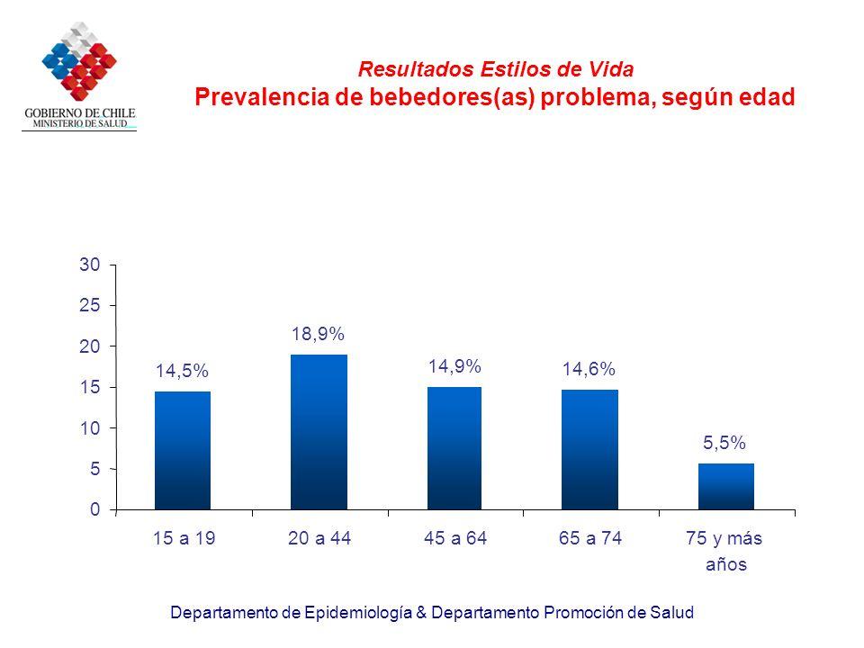 Departamento de Epidemiología & Departamento Promoción de Salud Resultados Estilos de Vida Prevalencia de bebedores(as) problema, según edad 5,5% 14,6