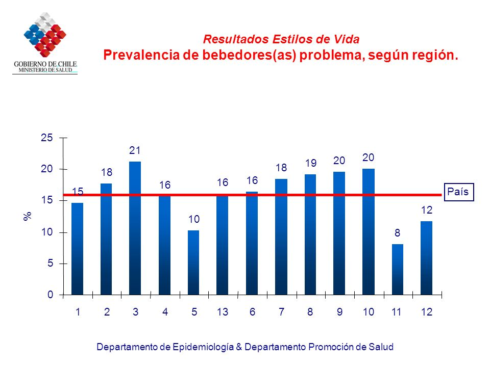 Departamento de Epidemiología & Departamento Promoción de Salud Resultados Estilos de Vida Prevalencia de bebedores(as) problema, según región. 15 18