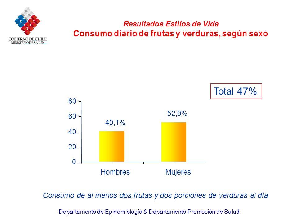 Departamento de Epidemiología & Departamento Promoción de Salud Resultados Estilos de Vida Consumo diario de frutas y verduras, según sexo 40,1% 52,9%